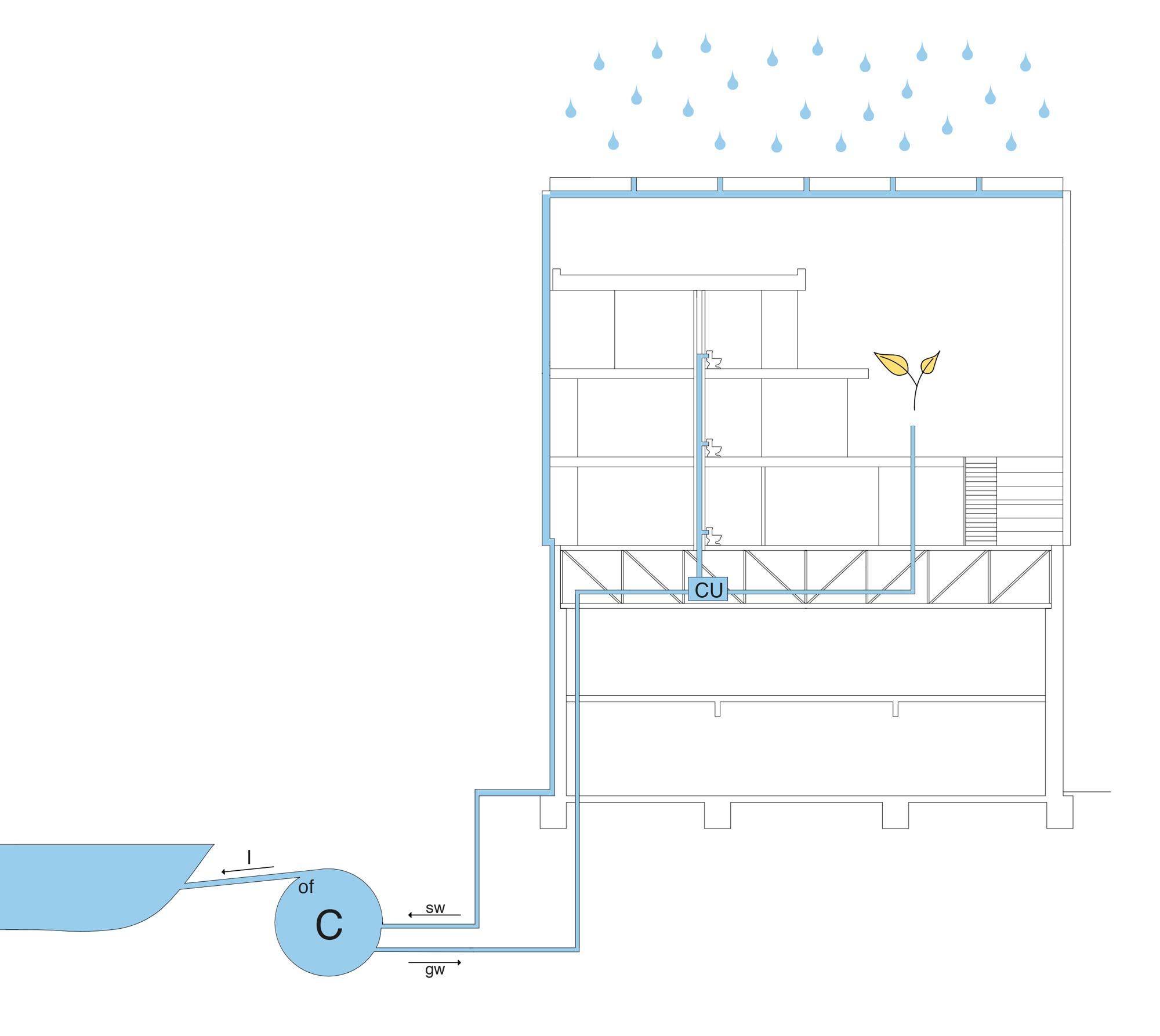 Zeichnung zur Nutzung des Regenwassers im MIMO-Gebäude.